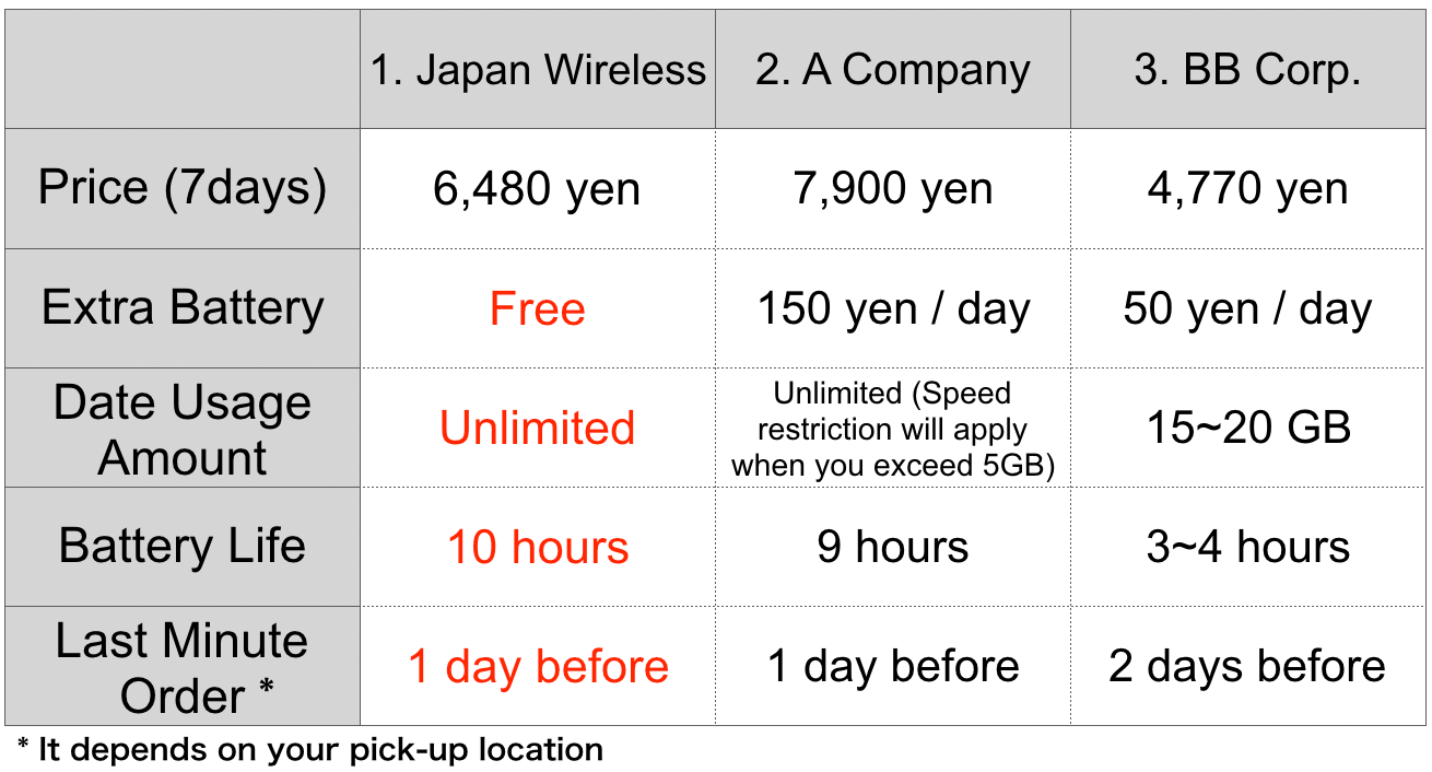 Japan-Wireless: Best Rental Pocket WiFi in Japan!! - Japan