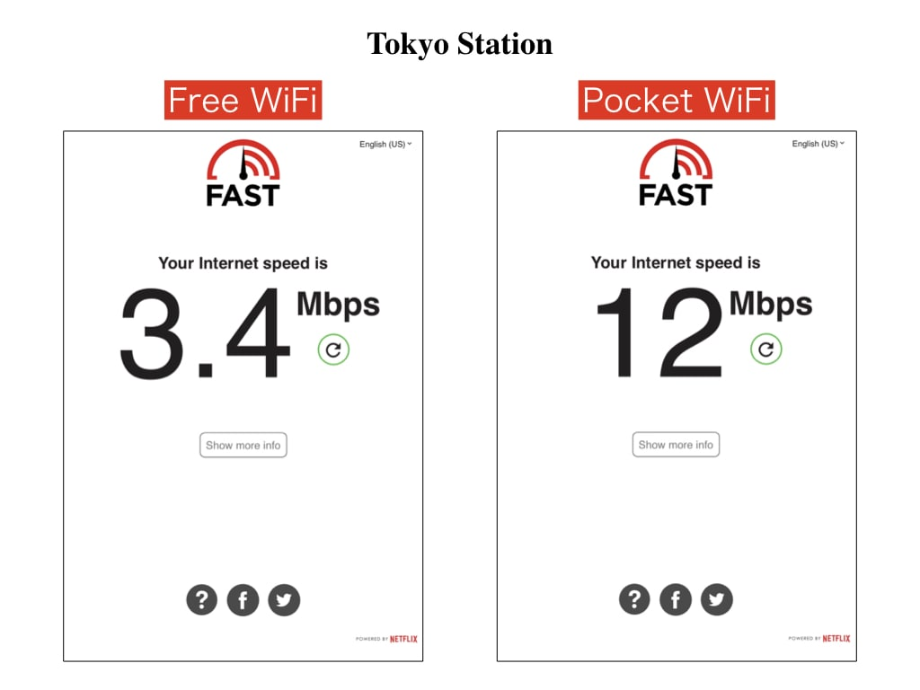 WiFi data speed at Tokyo Station