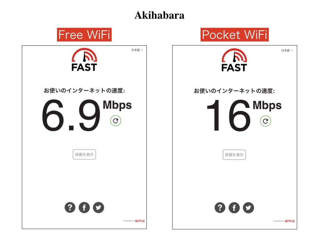WiFi data speed at Akihabara Station