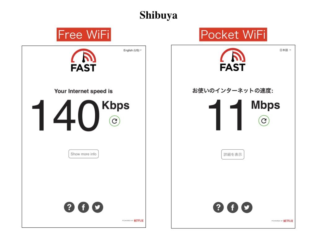WiFi data speed at Shibuya Hachiko Statue